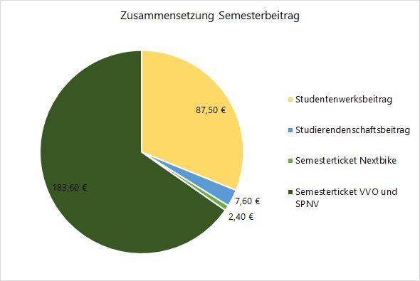 183,60€ Semesterticket; 2,40€ Nextbike; 7,60€ Studiendenschaftsbeitrag; 87,50€ Studentenwerksbeitrag